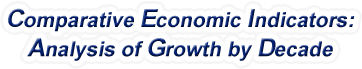 Hawaii - Comparative Economic Indicators: Analysis of Growth By Decade, 1970-2017