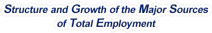 Hawaii Structure & Growth of the Major Sources of Total Employment